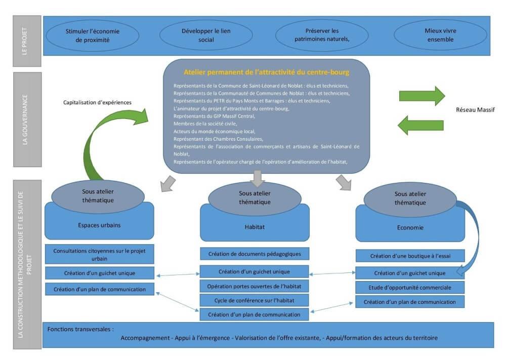 Schéma du mode de gouvernance