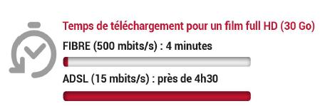 Comparatif fibre / ADSL